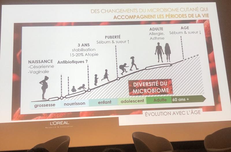 Le microbiome cutané évolue